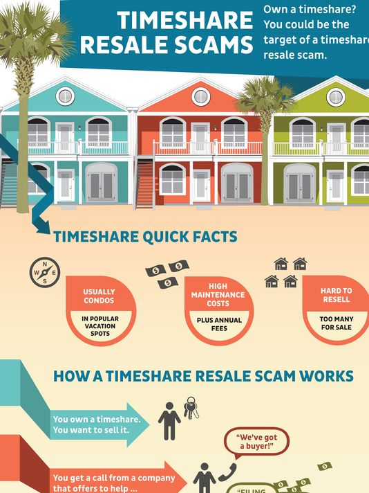 636184383303456103-0368-timeshare-resale-scams-infographic